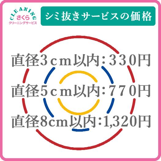 シミ抜き料金 直径3cm以内:330円、 直径5cm以内:770円、 直径8cm以内:1320円